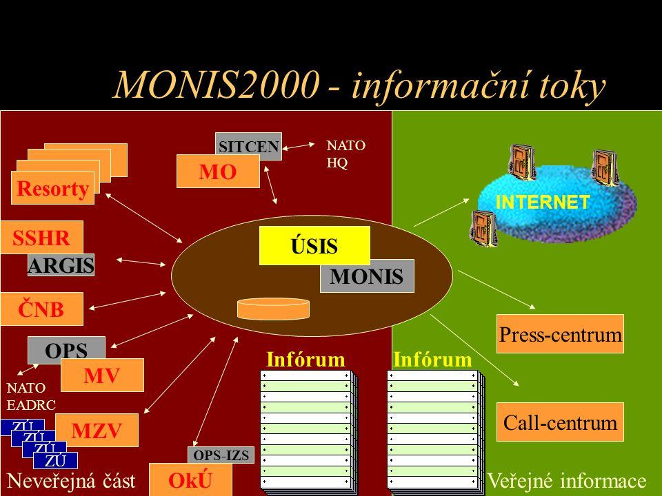 MONIS2000 - informační toky
