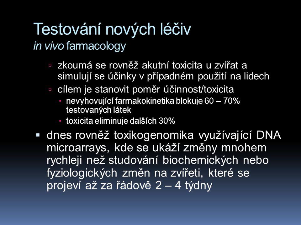 Testování nových léčiv in vivo farmacology