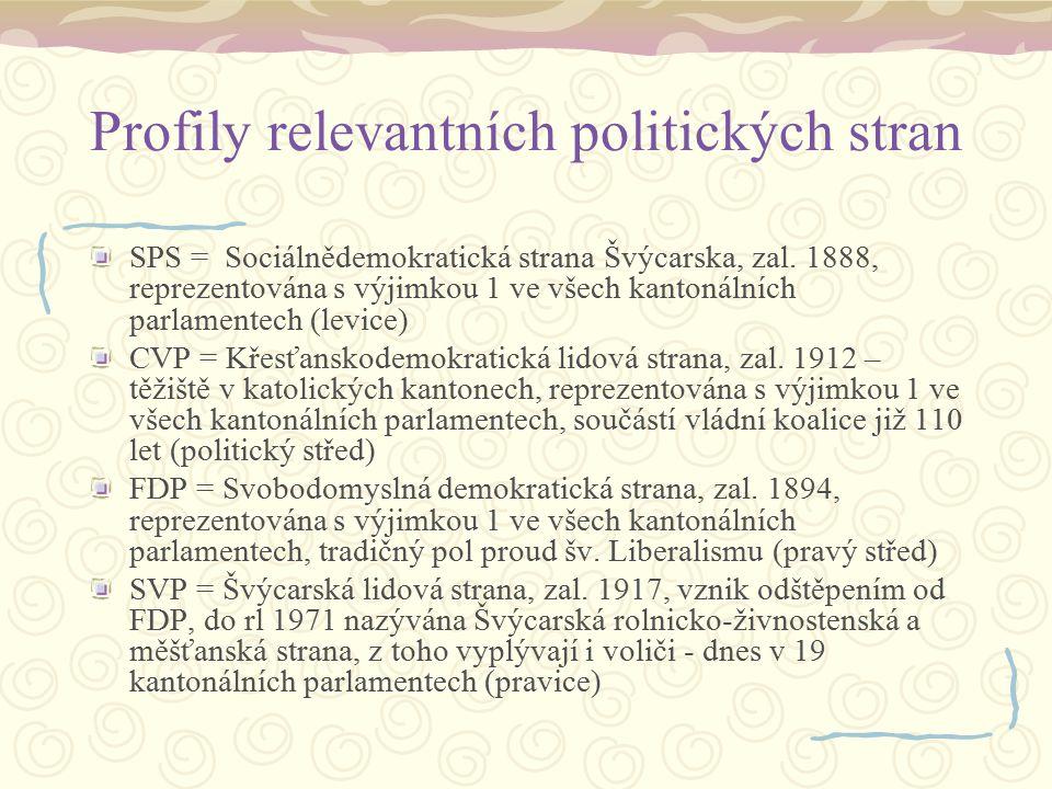 Profily relevantních politických stran
