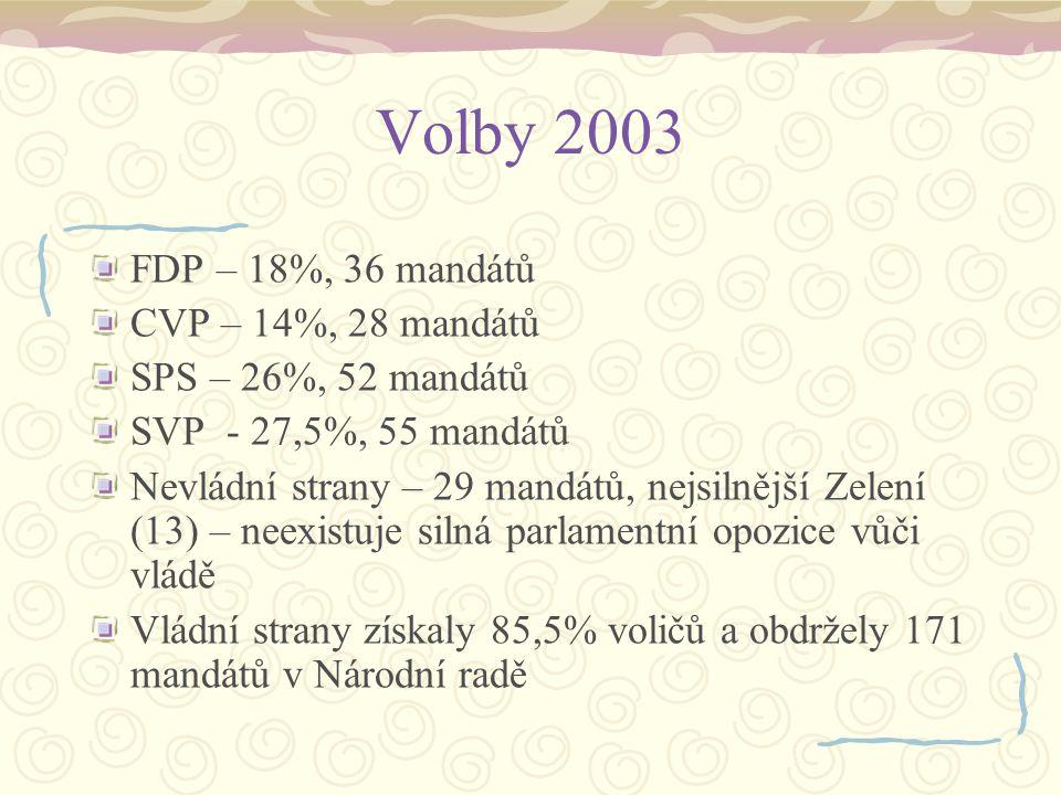 Volby 2003 FDP – 18%, 36 mandátů CVP – 14%, 28 mandátů