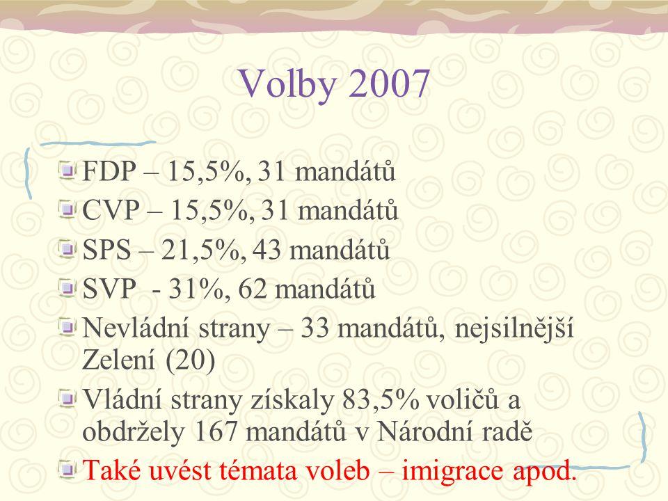 Volby 2007 FDP – 15,5%, 31 mandátů CVP – 15,5%, 31 mandátů