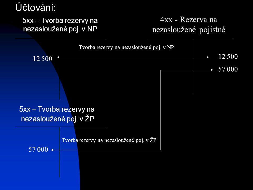 Účtování: 4xx - Rezerva na nezasloužené pojistné