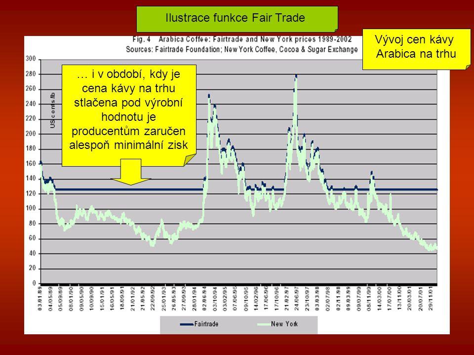 Ilustrace funkce Fair Trade