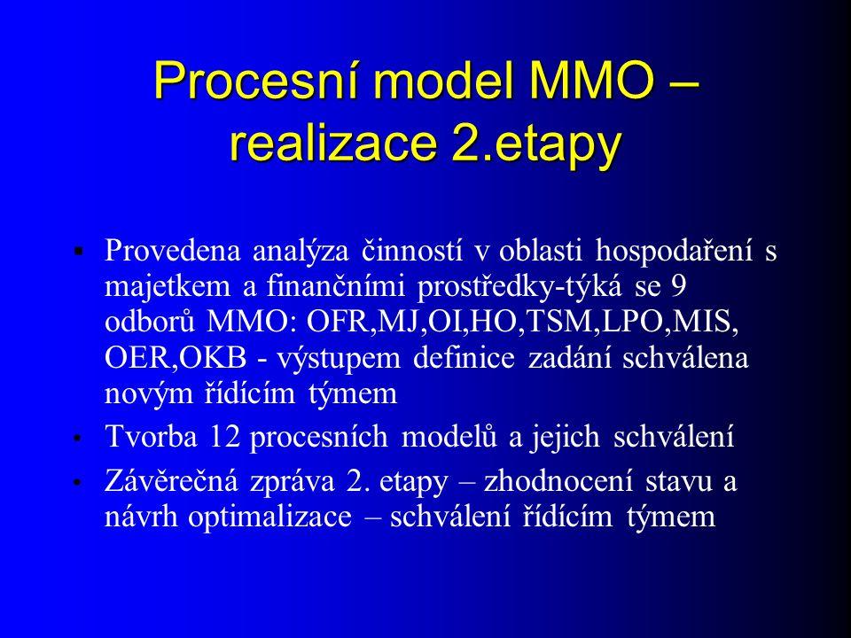 Procesní model MMO – realizace 2.etapy