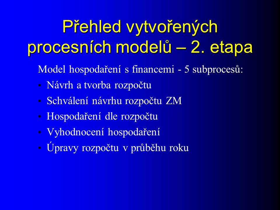 Přehled vytvořených procesních modelů – 2. etapa