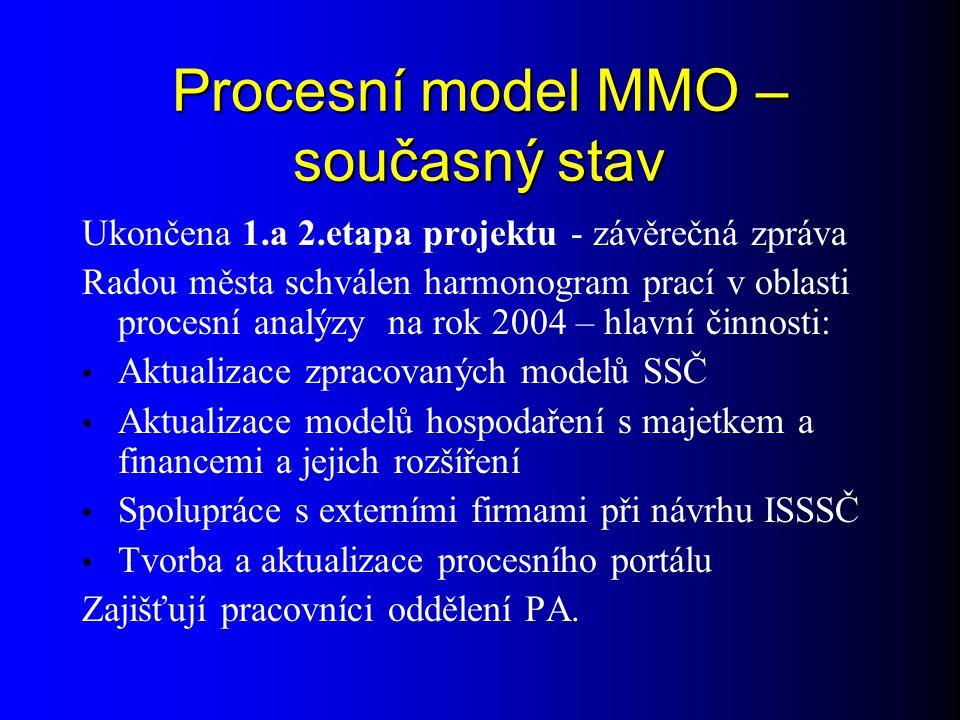 Procesní model MMO – současný stav