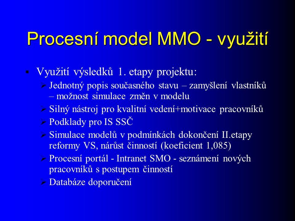 Procesní model MMO - využití