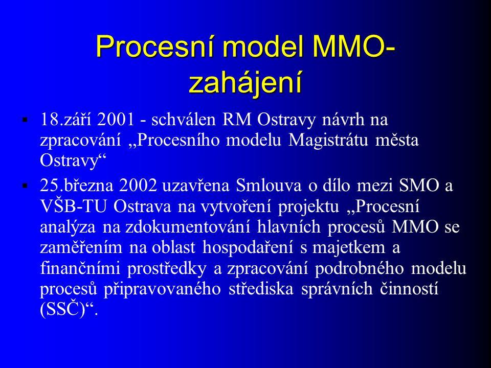 Procesní model MMO-zahájení