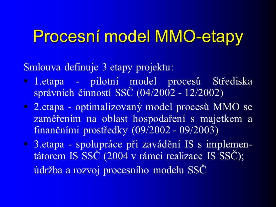 Procesní model MMO-etapy