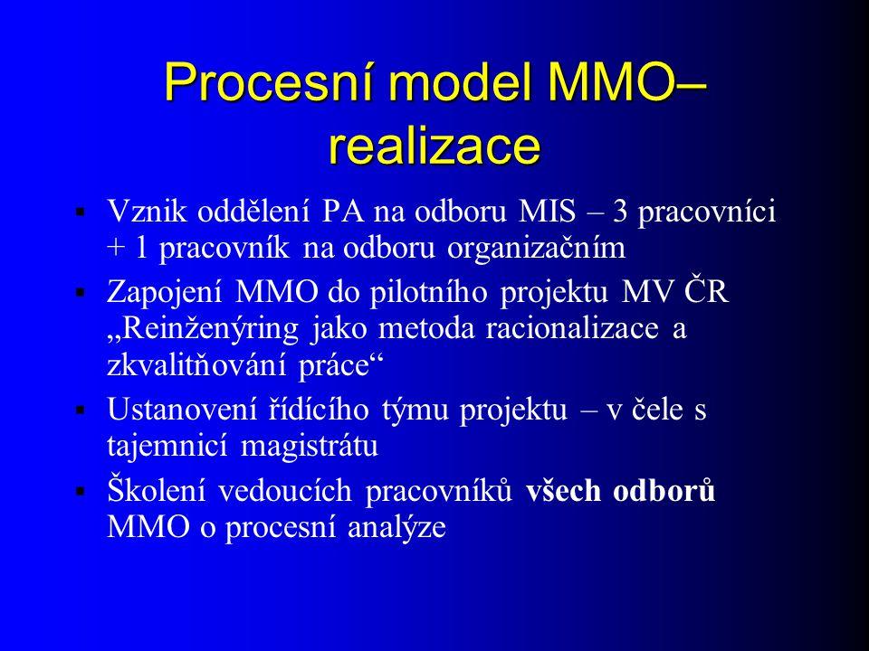 Procesní model MMO–realizace