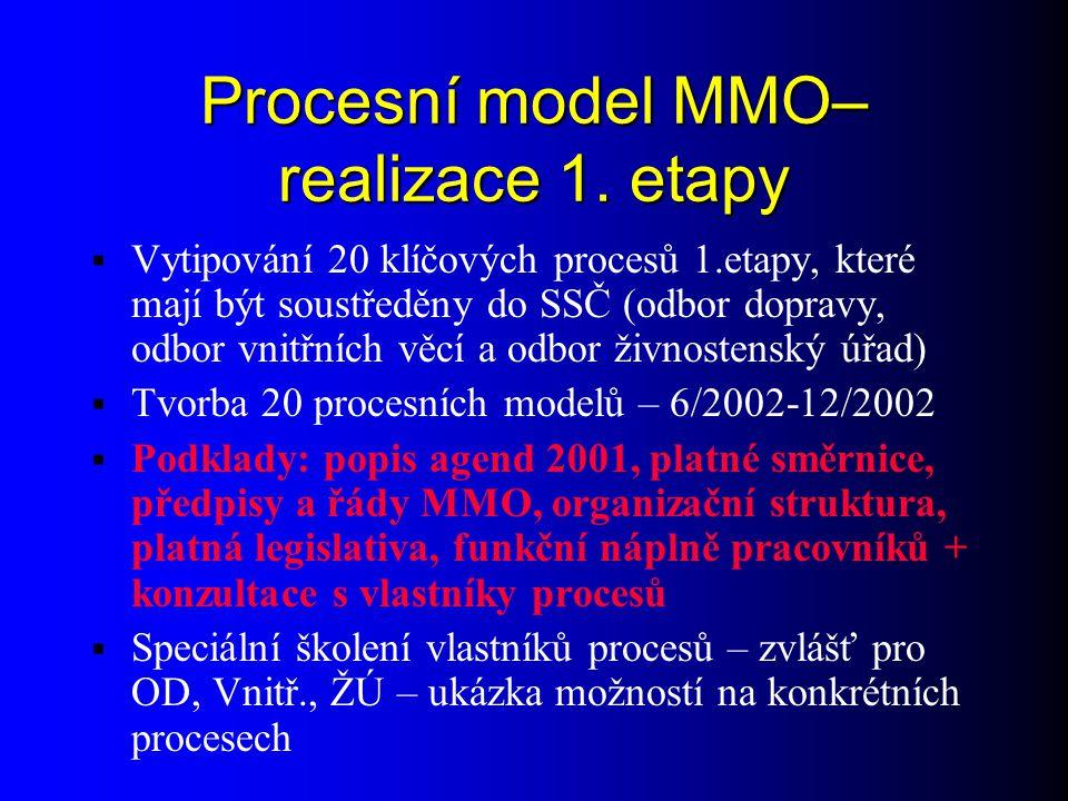 Procesní model MMO–realizace 1. etapy