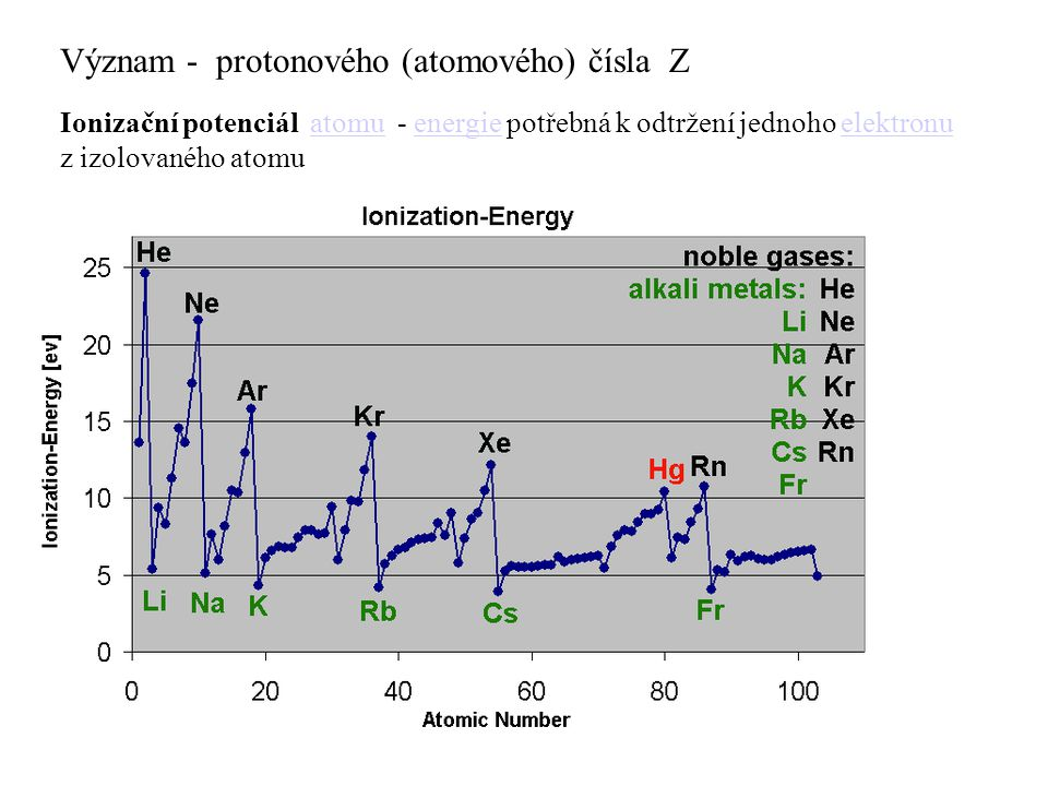 Význam - protonového (atomového) čísla Z