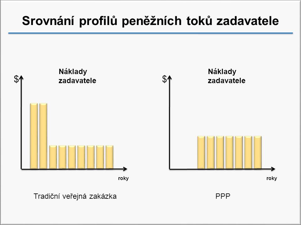 Srovnání profilů peněžních toků zadavatele