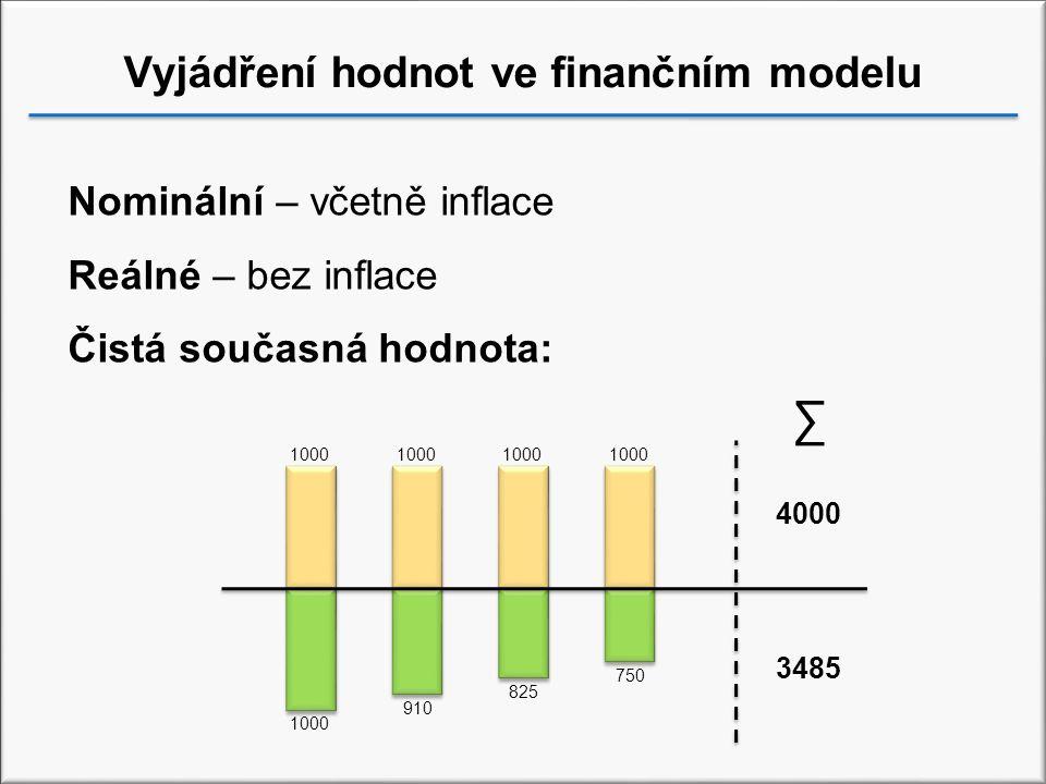 Vyjádření hodnot ve finančním modelu