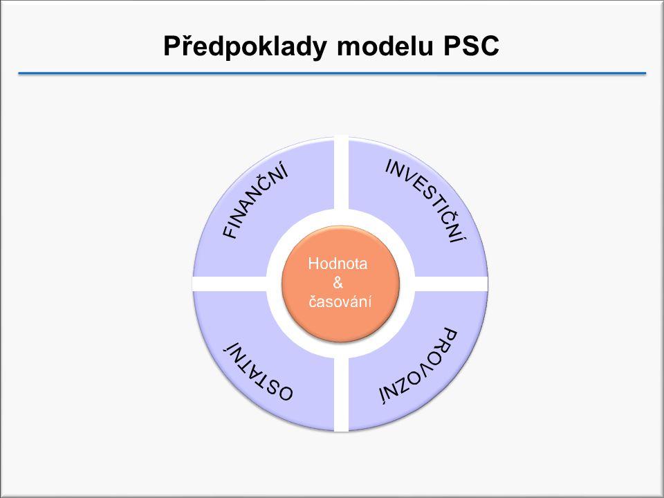 Předpoklady modelu PSC