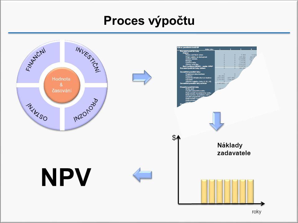 Proces výpočtu Text roky Náklady zadavatele NPV