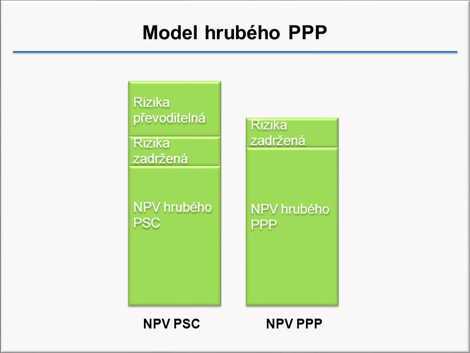 Model hrubého PPP Rizika převoditelná Rizika zadržená Rizika zadržená