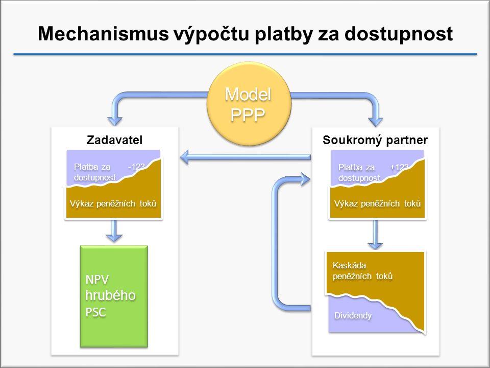 Mechanismus výpočtu platby za dostupnost