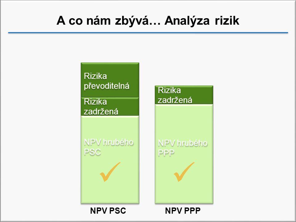 A co nám zbývá… Analýza rizik
