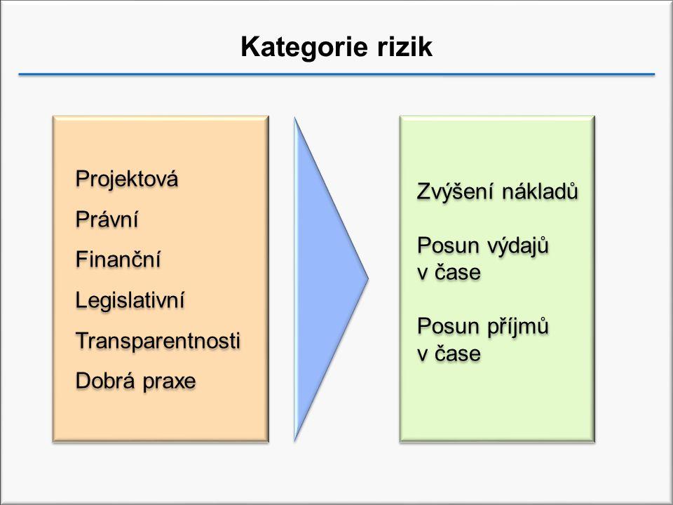 Kategorie rizik Projektová Právní Zvýšení nákladů Finanční
