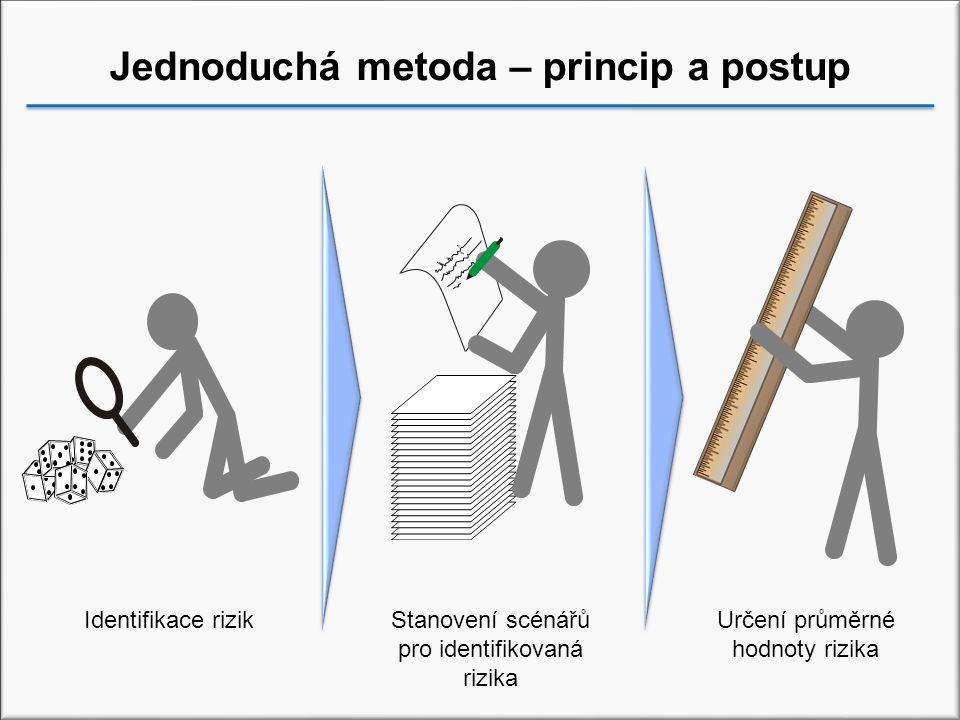 Jednoduchá metoda – princip a postup