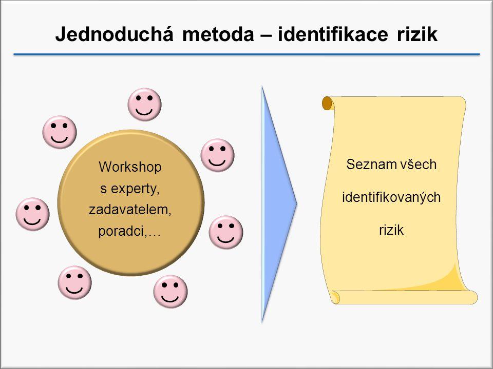 Jednoduchá metoda – identifikace rizik