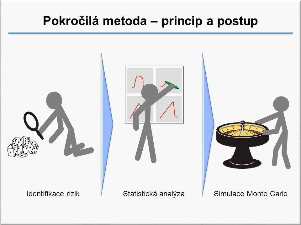 Pokročilá metoda – princip a postup