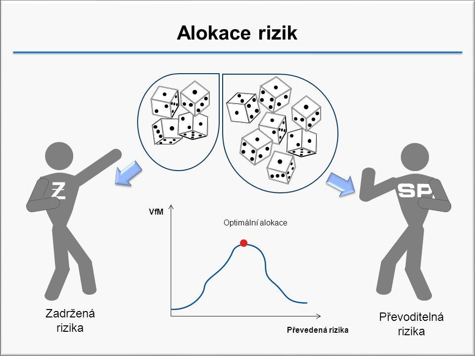 Z Alokace rizik Zadržená Převoditelná rizika rizika VfM