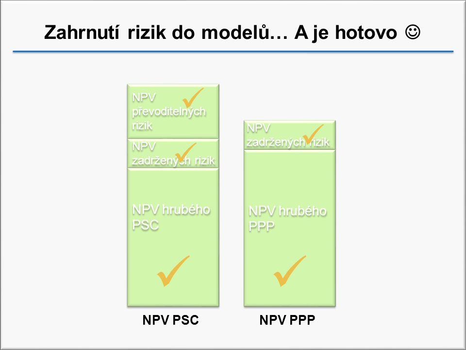 Zahrnutí rizik do modelů… A je hotovo 
