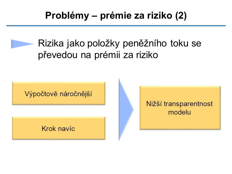 Problémy – prémie za riziko (2)