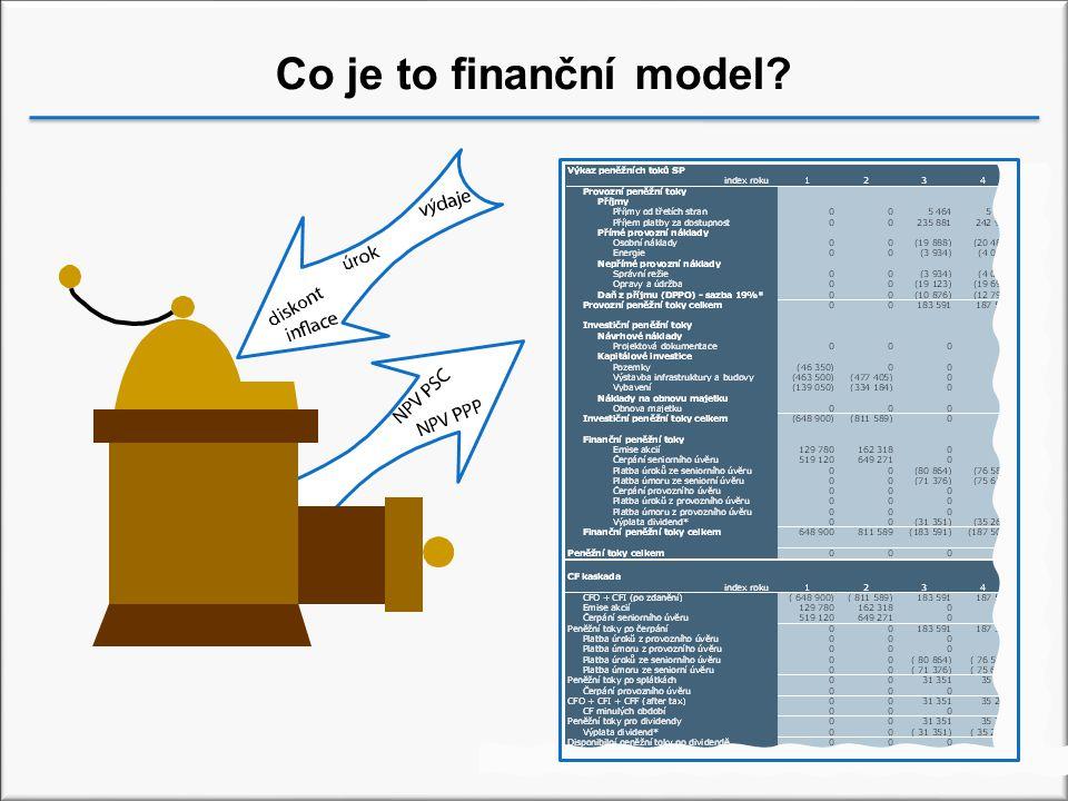 Co je to finanční model
