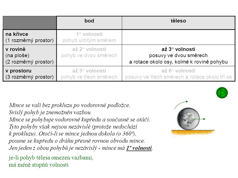 Mince se valí bez prokluzu po vodorovné podložce.