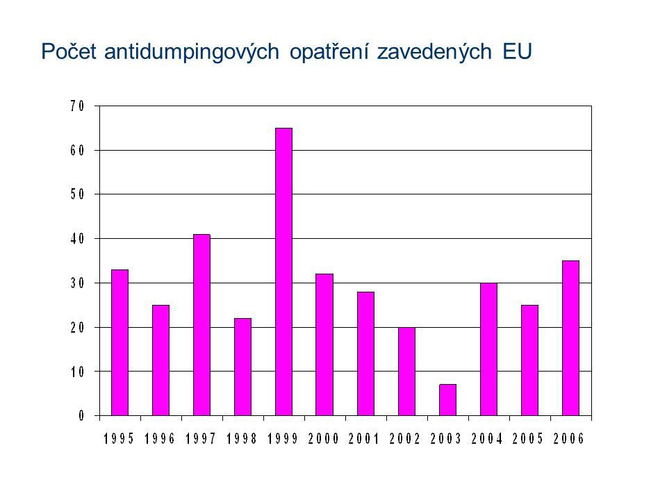 Počet antidumpingových opatření zavedených EU