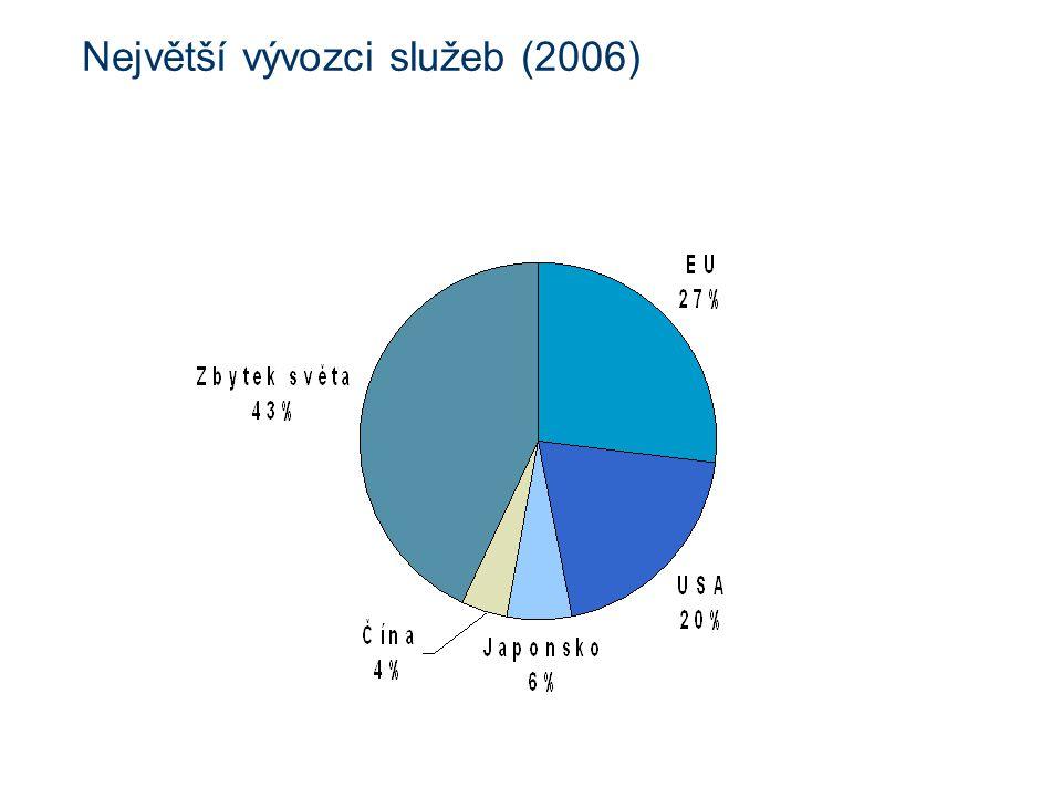 Největší vývozci služeb (2006)