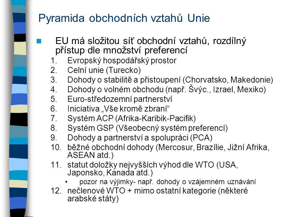 Pyramida obchodních vztahů Unie