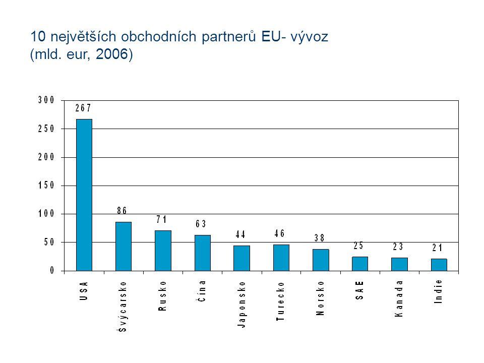 10 největších obchodních partnerů EU- vývoz (mld. eur, 2006)
