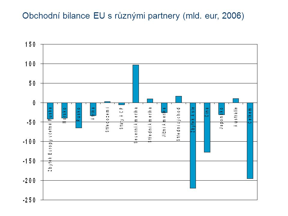 Obchodní bilance EU s různými partnery (mld. eur, 2006)