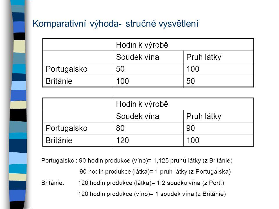 Komparativní výhoda- stručné vysvětlení