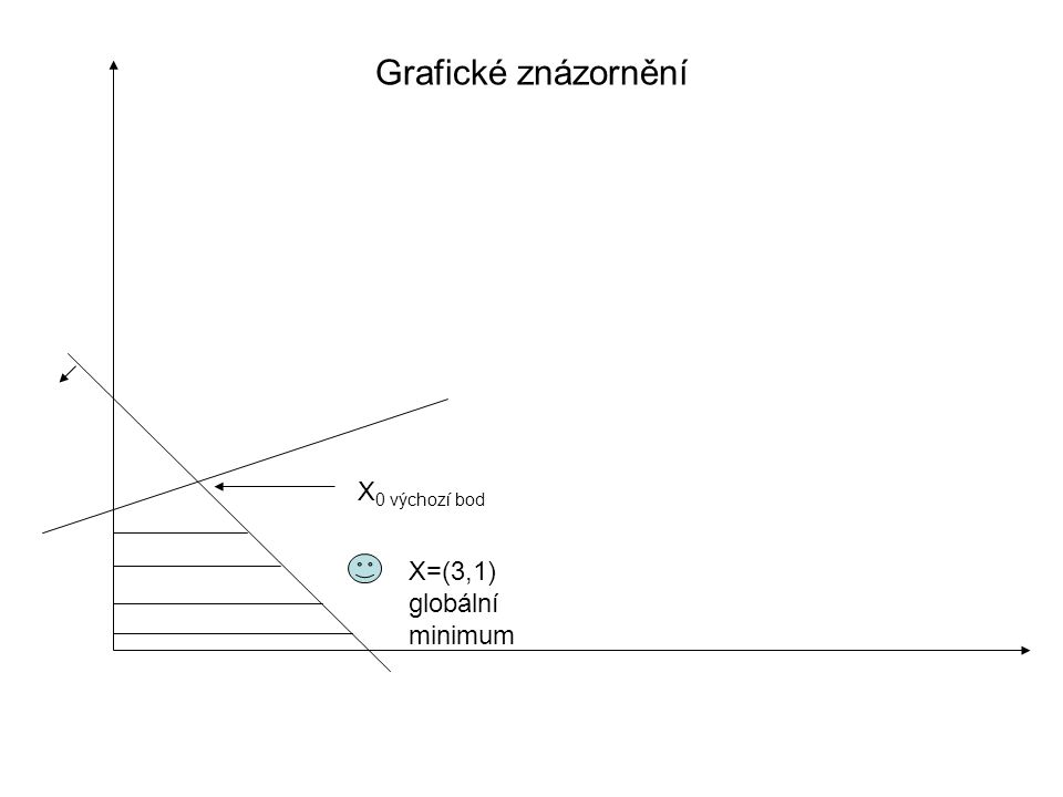 Grafické znázornění X0 výchozí bod X=(3,1) globální minimum