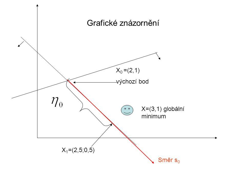 Grafické znázornění X0 =(2,1) výchozí bod X=(3,1) globální minimum