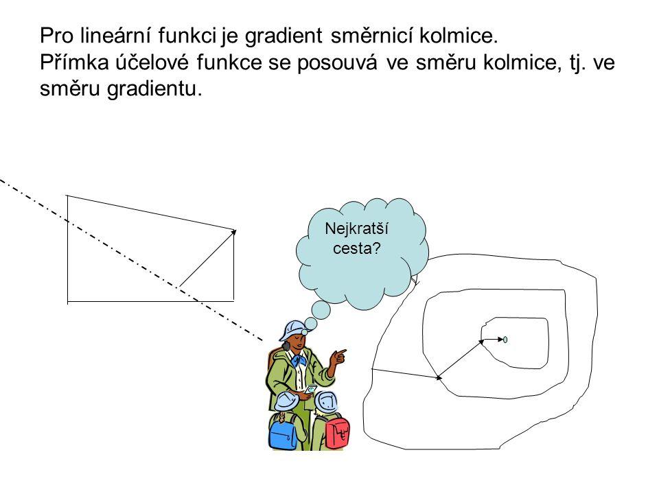 Pro lineární funkci je gradient směrnicí kolmice