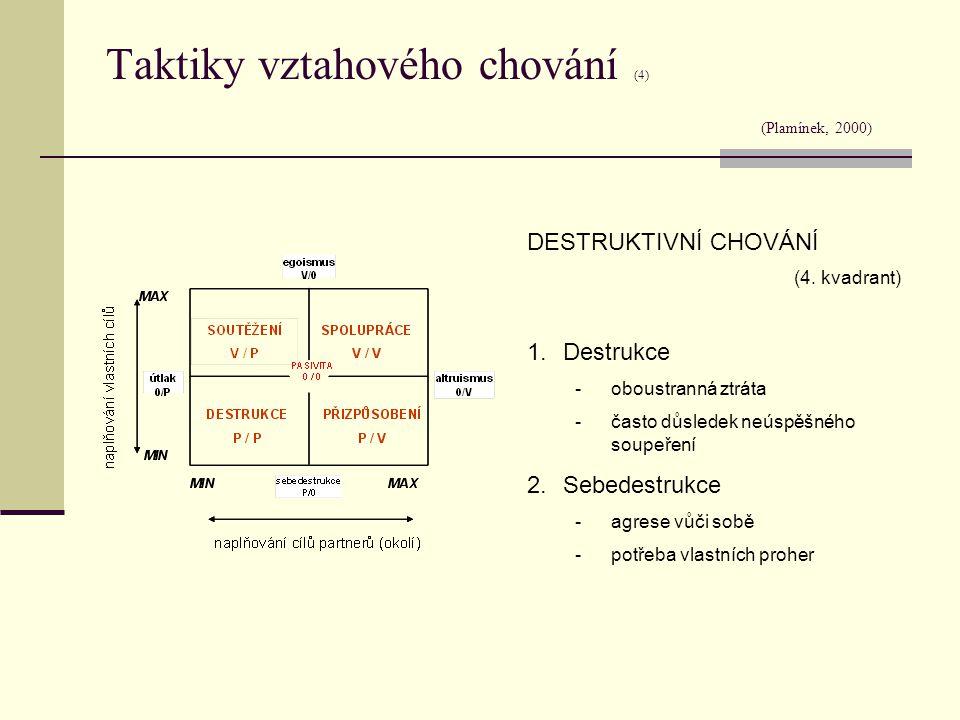 Taktiky vztahového chování (4) (Plamínek, 2000)