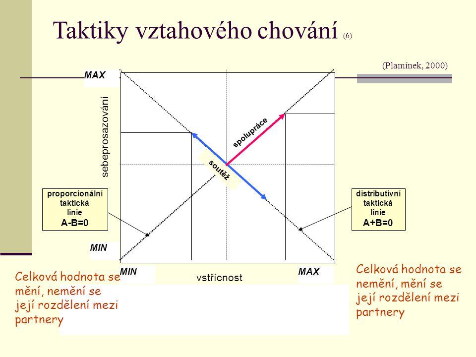 Taktiky vztahového chování (6) (Plamínek, 2000)