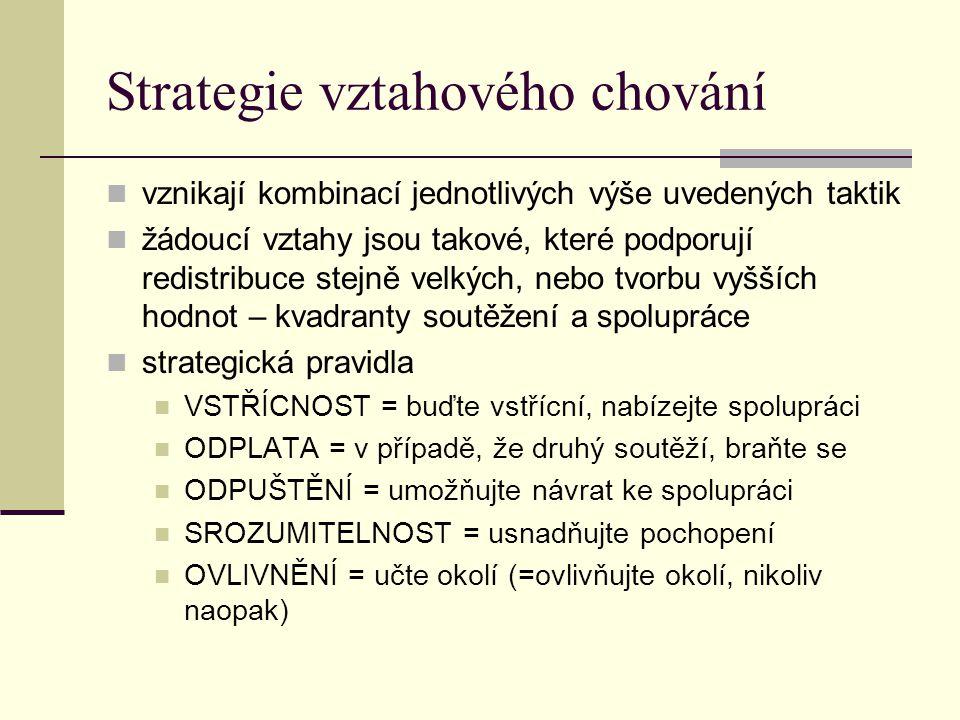 Strategie vztahového chování