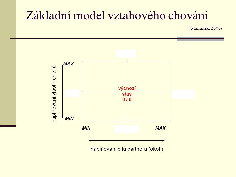 Základní model vztahového chování (Plamínek, 2000)