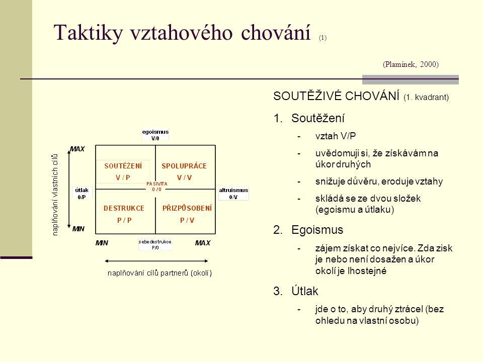 Taktiky vztahového chování (1) (Plamínek, 2000)