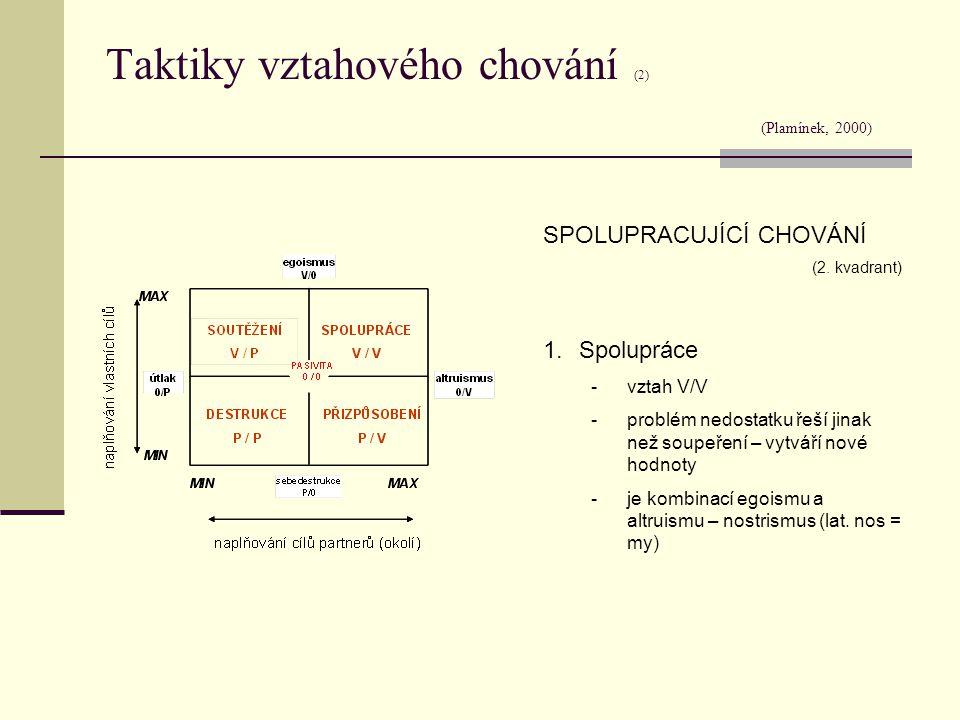 Taktiky vztahového chování (2) (Plamínek, 2000)