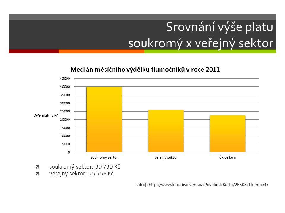 Srovnání výše platu soukromý x veřejný sektor