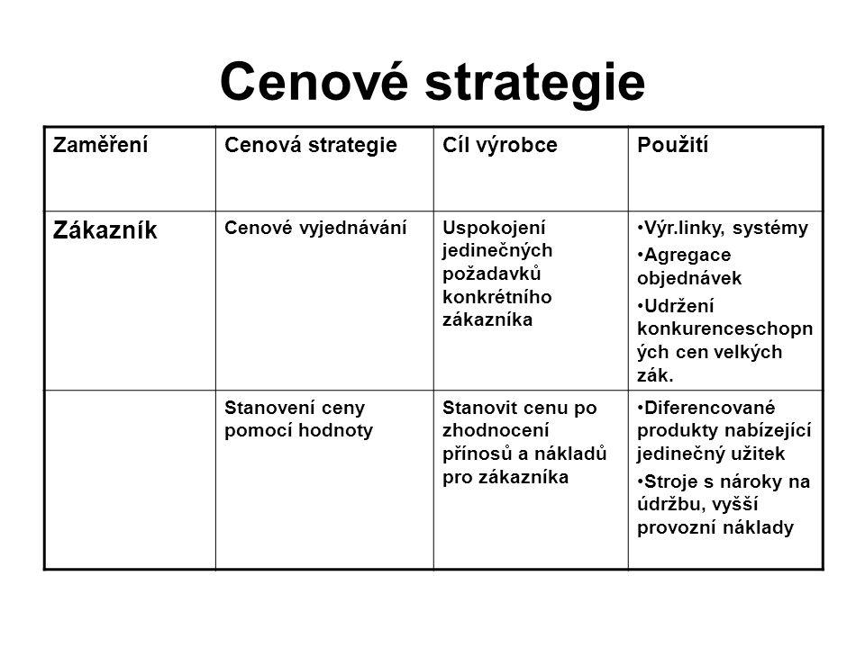 Cenové strategie Zákazník Zaměření Cenová strategie Cíl výrobce