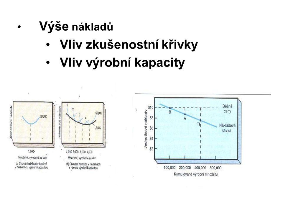 Vliv zkušenostní křivky Vliv výrobní kapacity